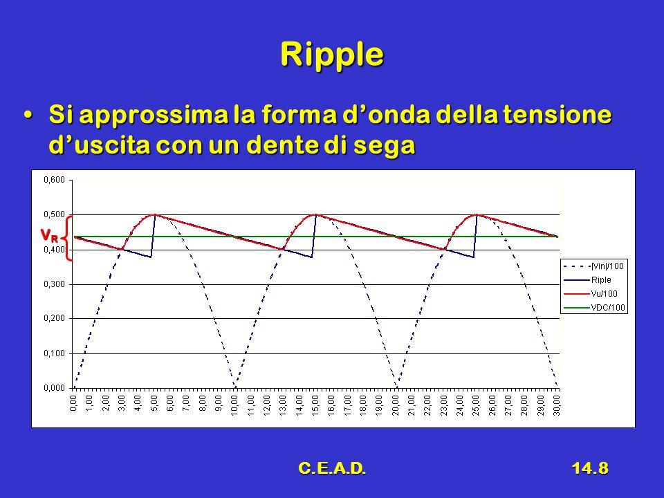 Ripple Si approssima la forma d'onda della tensione d'uscita con un dente di sega VR C.E.A.D.