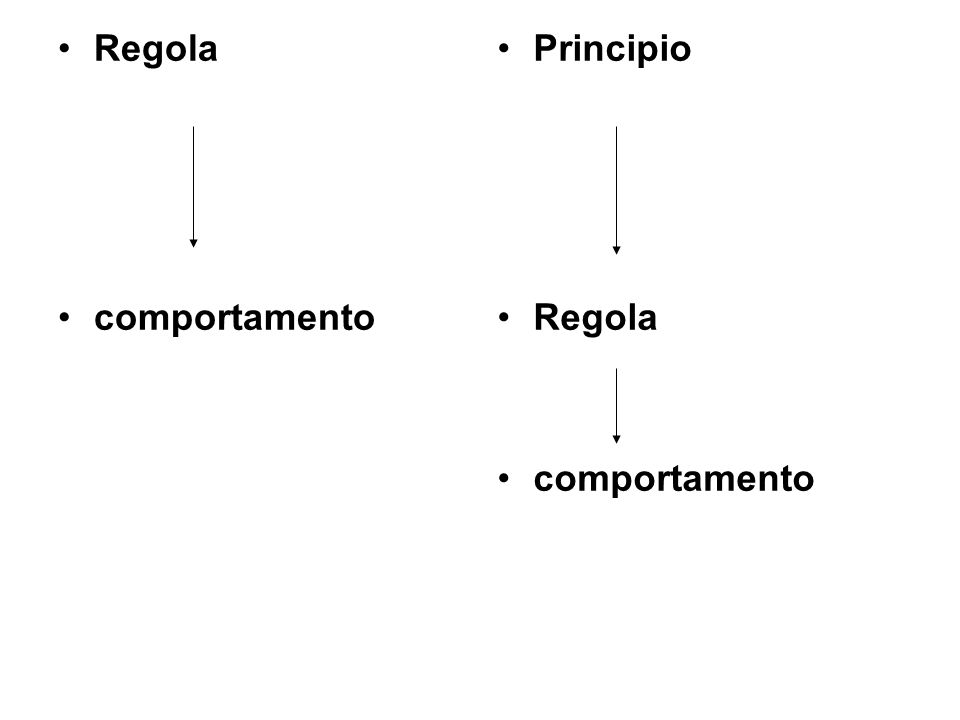 Regola comportamento Principio Regola comportamento