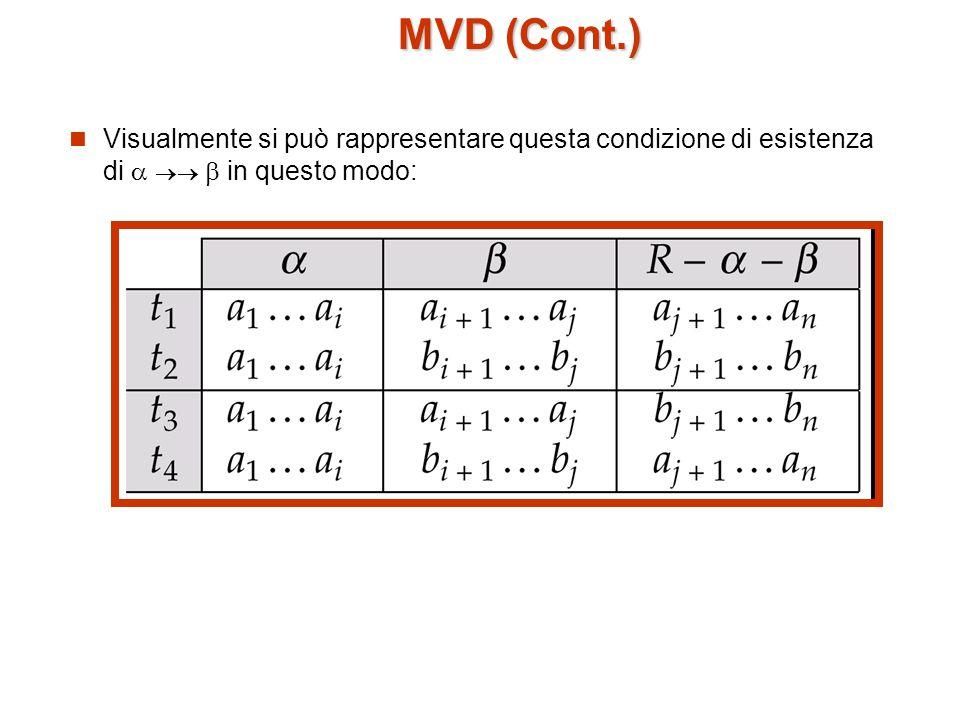 MVD (Cont.) Visualmente si può rappresentare questa condizione di esistenza di    in questo modo: