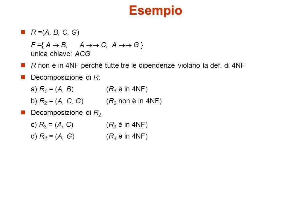 Esempio R =(A, B, C, G) F ={ A  B, A  C, A  G } unica chiave: ACG