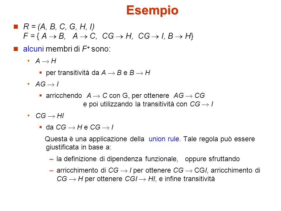 Esempio R = (A, B, C, G, H, I) F = { A  B, A  C, CG  H, CG  I, B  H} alcuni membri di F+ sono: