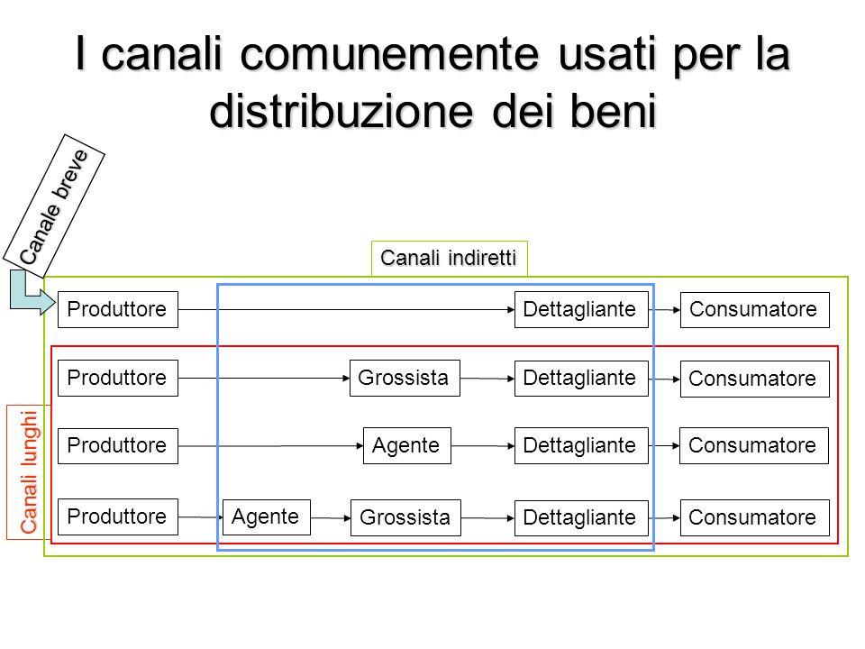 I canali comunemente usati per la distribuzione dei beni