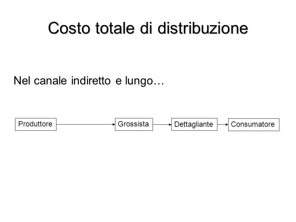 Costo totale di distribuzione