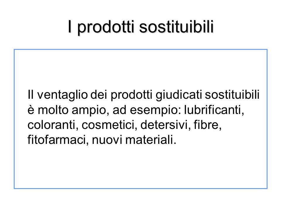 I prodotti sostituibili