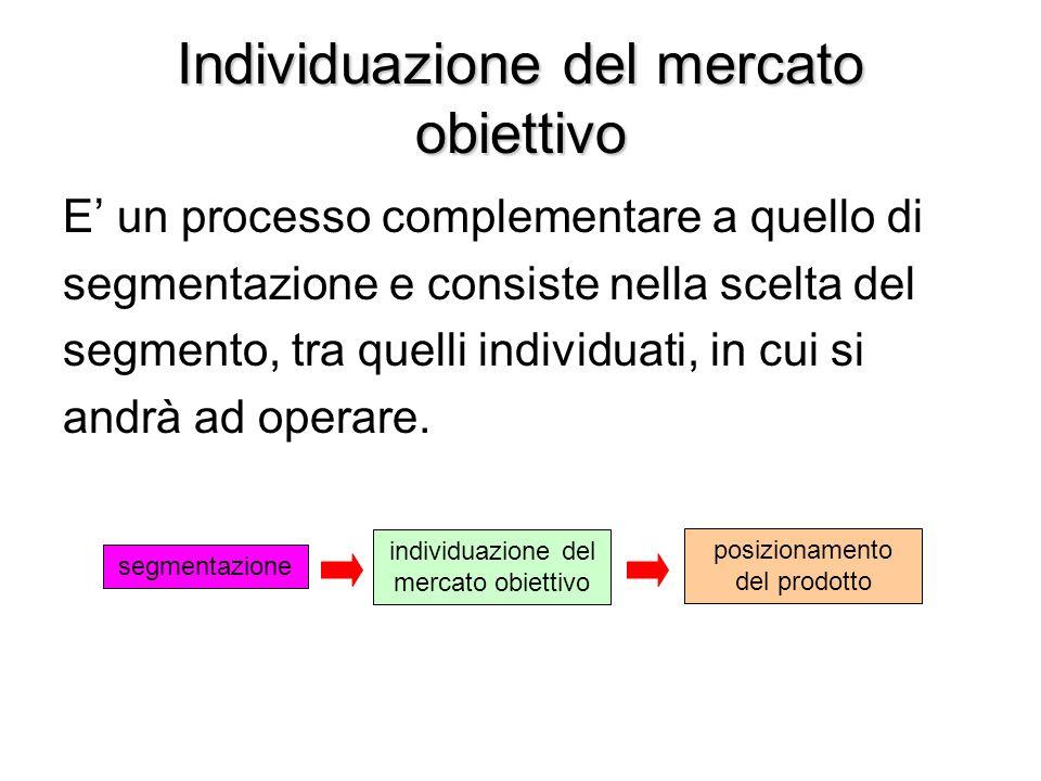 Individuazione del mercato obiettivo