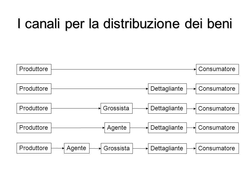 I canali per la distribuzione dei beni