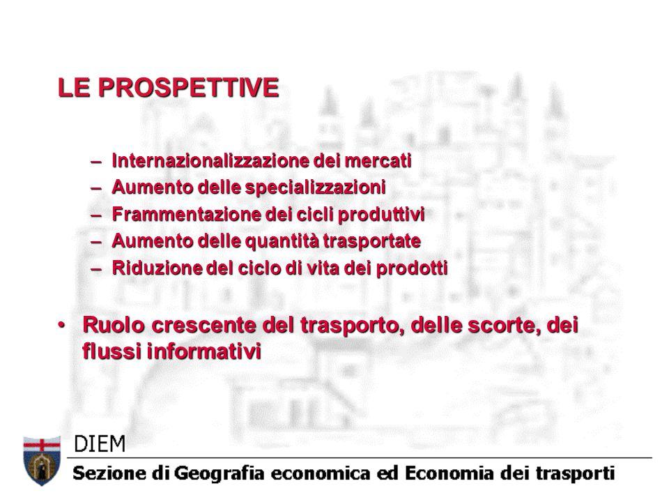 LE PROSPETTIVE Internazionalizzazione dei mercati. Aumento delle specializzazioni. Frammentazione dei cicli produttivi.