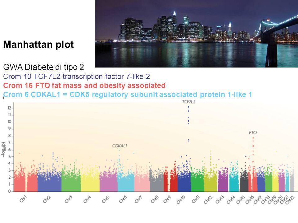 Manhattan plot GWA Diabete di tipo 2