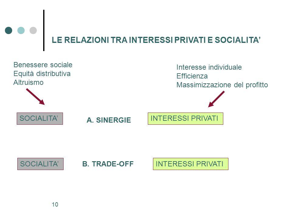 La responsabilit sociale d impresa ppt scaricare - Permuta immobiliare tra privato e impresa ...
