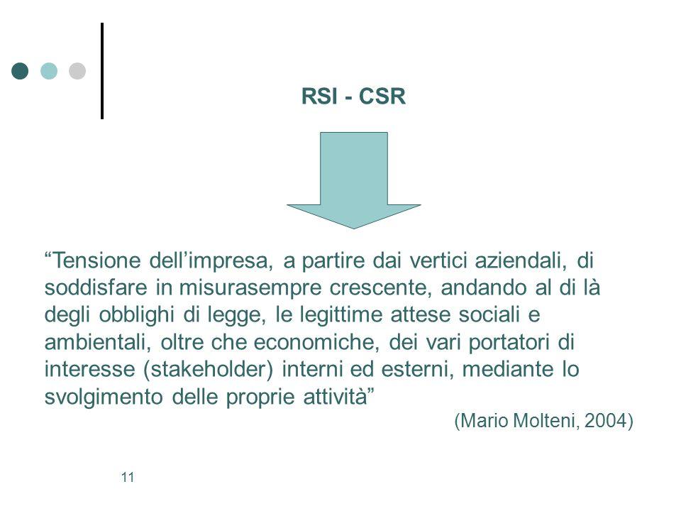 RSI - CSR