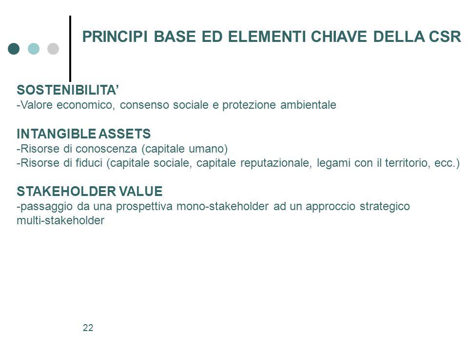 PRINCIPI BASE ED ELEMENTI CHIAVE DELLA CSR
