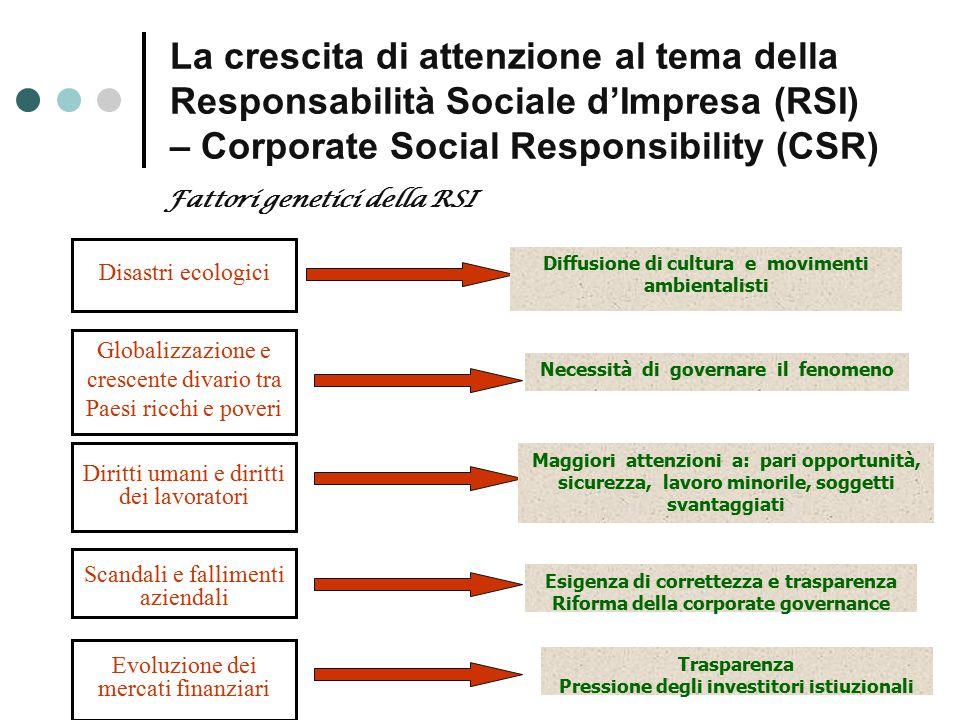 La crescita di attenzione al tema della Responsabilità Sociale d'Impresa (RSI) – Corporate Social Responsibility (CSR)