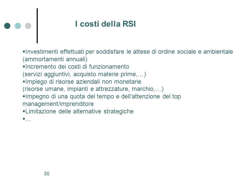 I costi della RSI Investimenti effettuati per soddisfare le attese di ordine sociale e ambientale. (ammortamenti annuali)