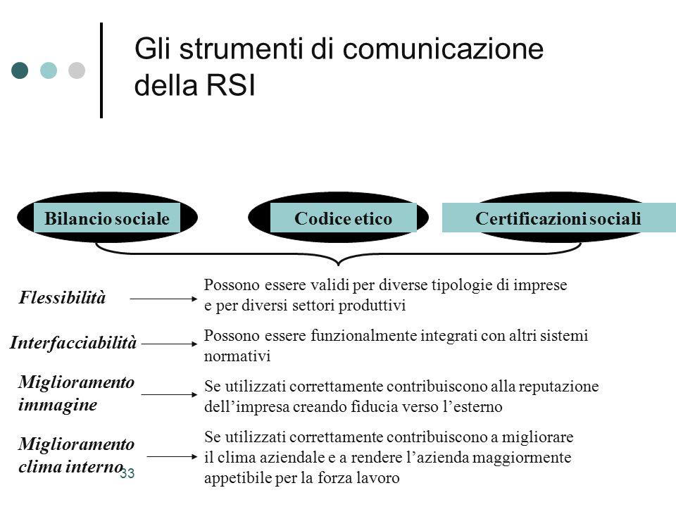 Gli strumenti di comunicazione della RSI