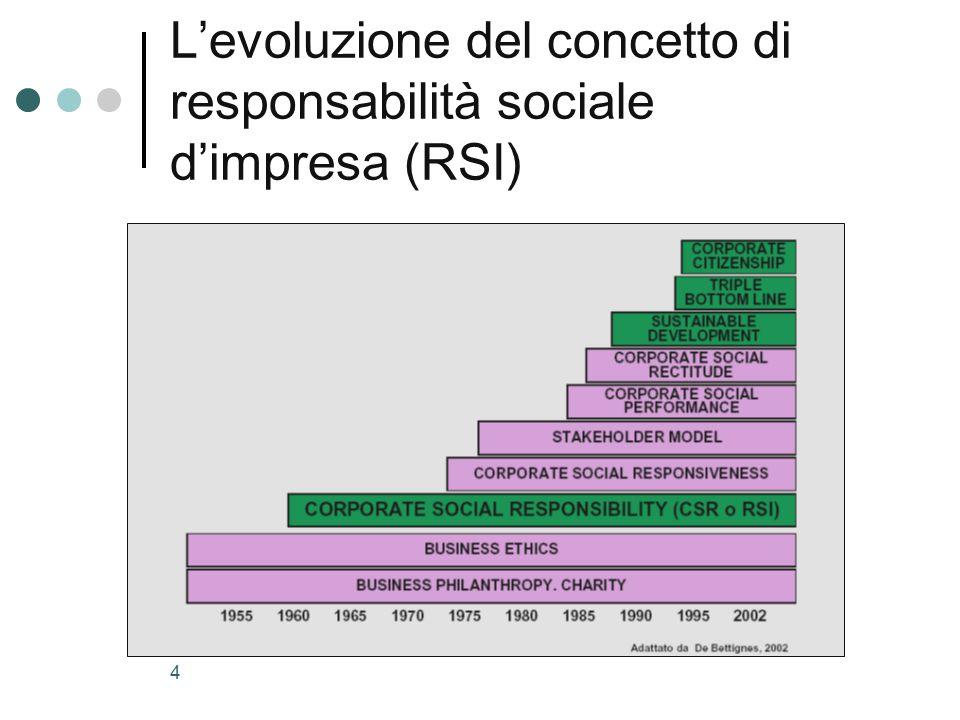 L'evoluzione del concetto di responsabilità sociale d'impresa (RSI)