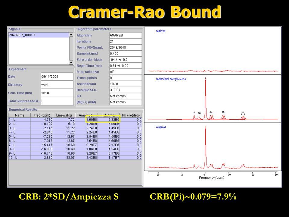 Cramer-Rao Bound CRB: 2*SD/Ampiezza S CRB(Pi)0.079=7.9%