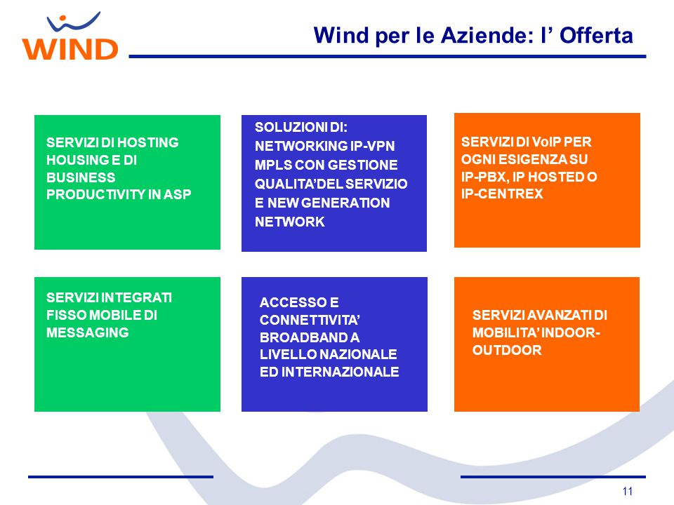 Wind per le Aziende: l' Offerta
