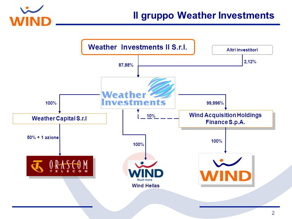 Il gruppo Weather Investments