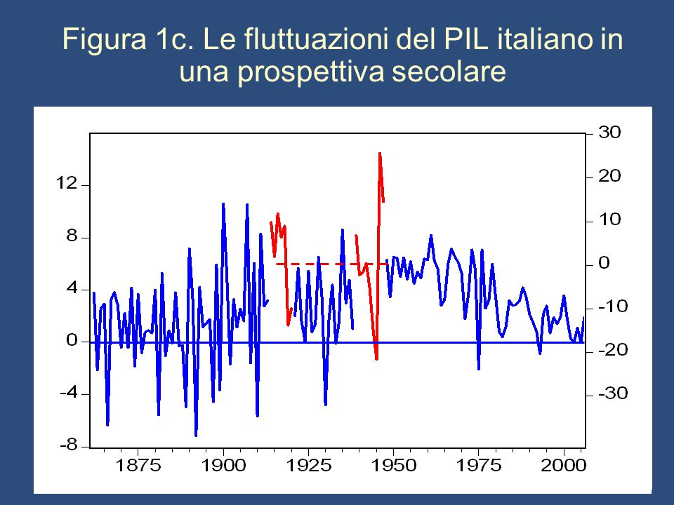 Figura 1c. Le fluttuazioni del PIL italiano in una prospettiva secolare