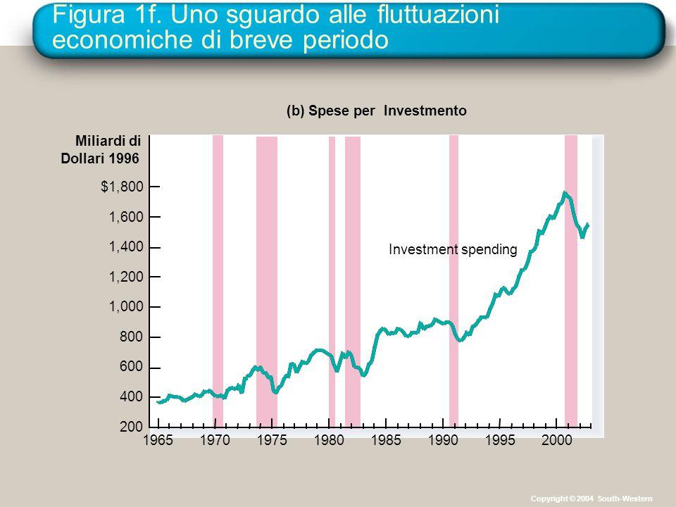 Figura 1f. Uno sguardo alle fluttuazioni economiche di breve periodo