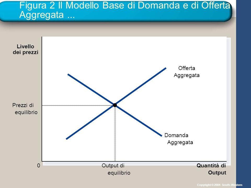 Figura 2 Il Modello Base di Domanda e di Offerta Aggregata ...
