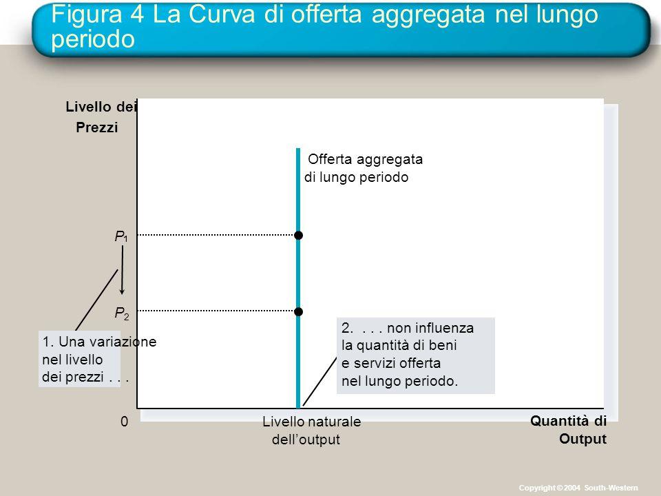 Figura 4 La Curva di offerta aggregata nel lungo periodo