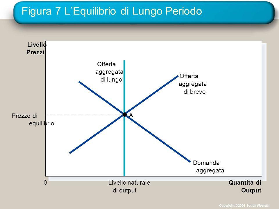 Figura 7 L'Equilibrio di Lungo Periodo