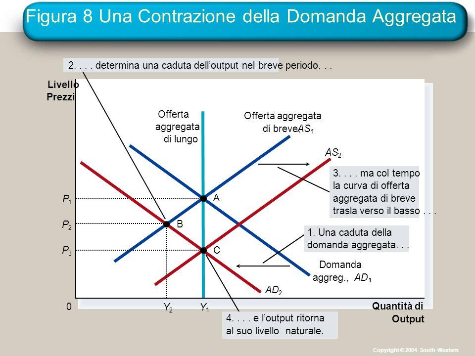 Figura 8 Una Contrazione della Domanda Aggregata