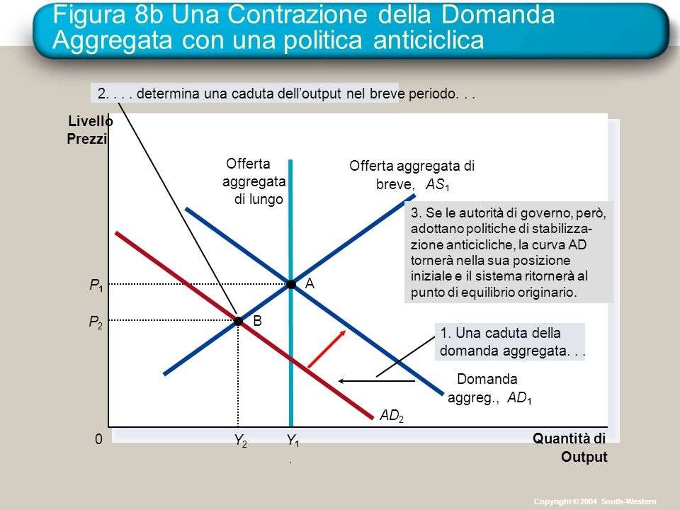 Figura 8b Una Contrazione della Domanda Aggregata con una politica anticiclica