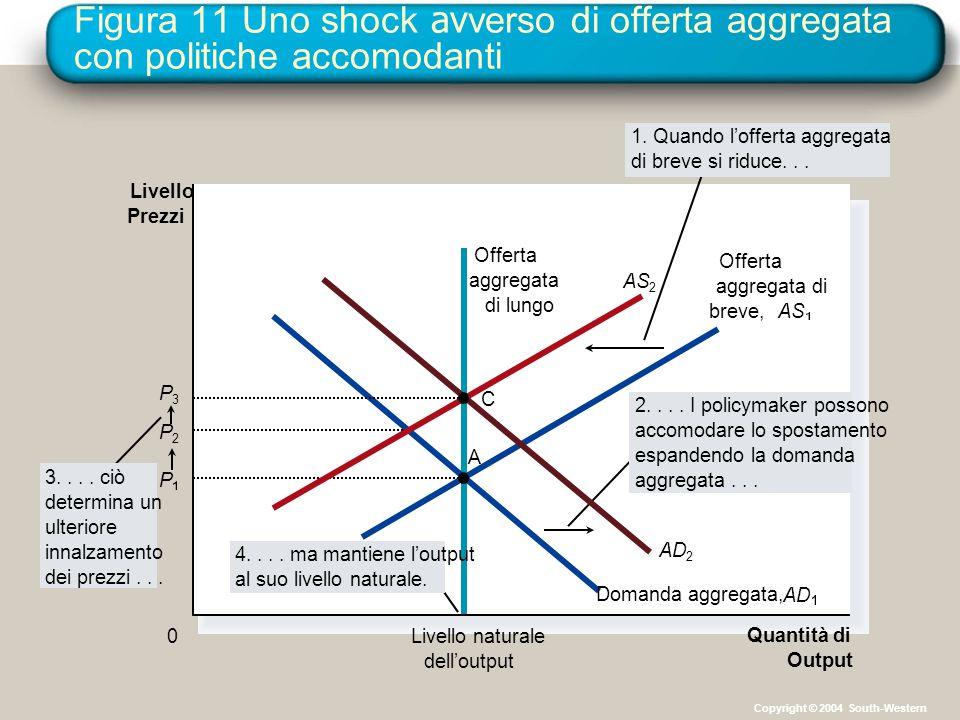 Figura 11 Uno shock avverso di offerta aggregata con politiche accomodanti