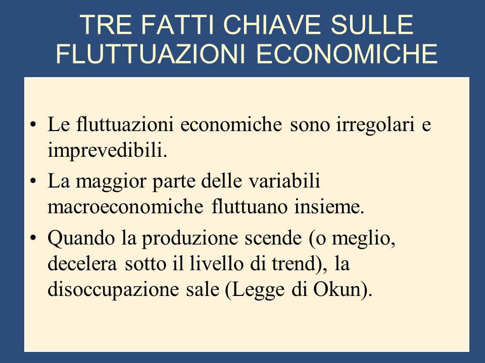 TRE FATTI CHIAVE SULLE FLUTTUAZIONI ECONOMICHE
