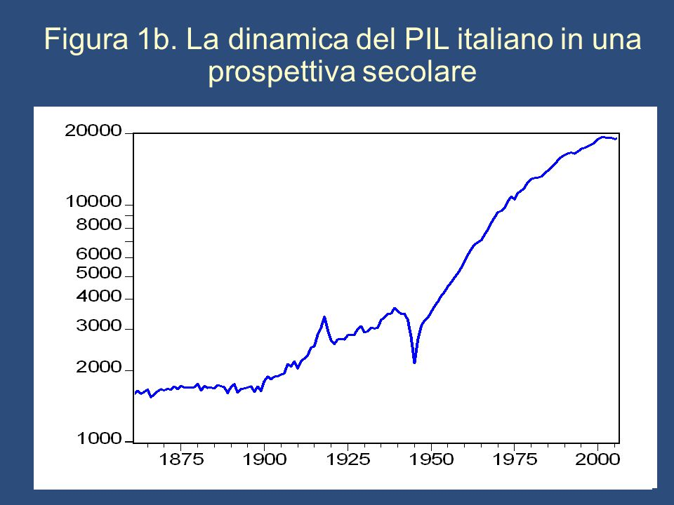 Figura 1b. La dinamica del PIL italiano in una prospettiva secolare
