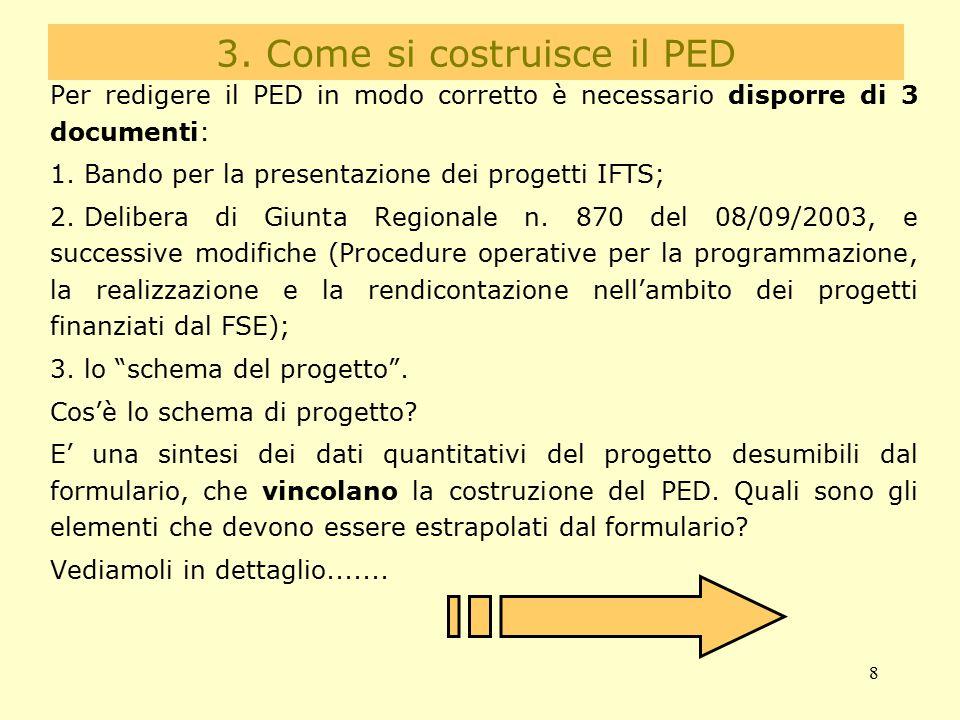 3. Come si costruisce il PED