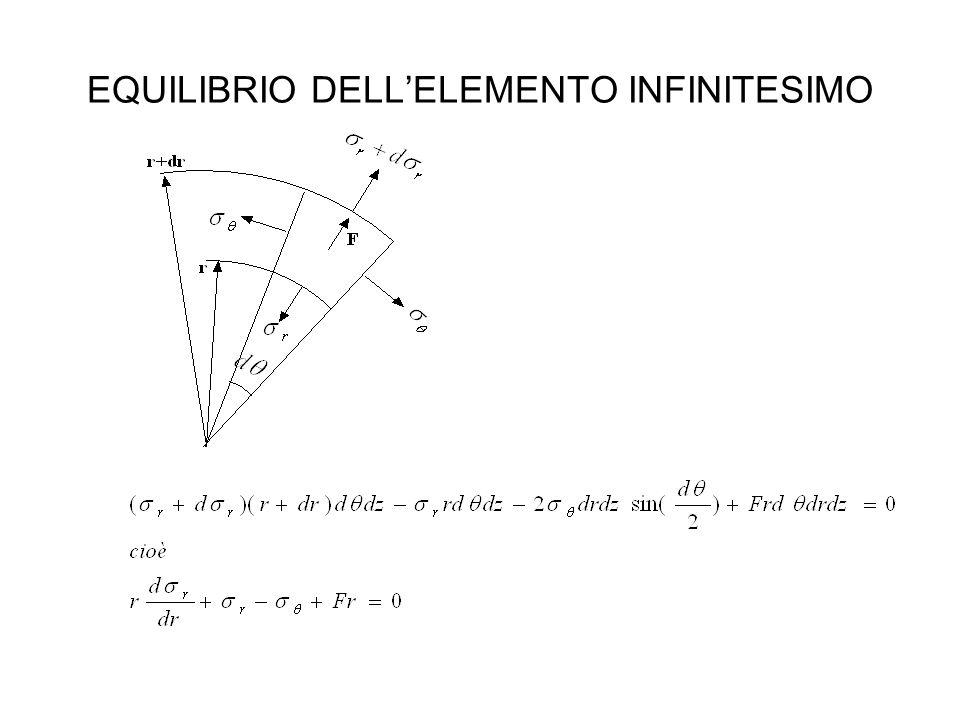 EQUILIBRIO DELL'ELEMENTO INFINITESIMO