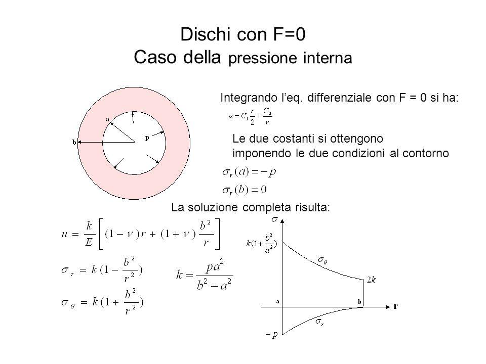 Dischi con F=0 Caso della pressione interna