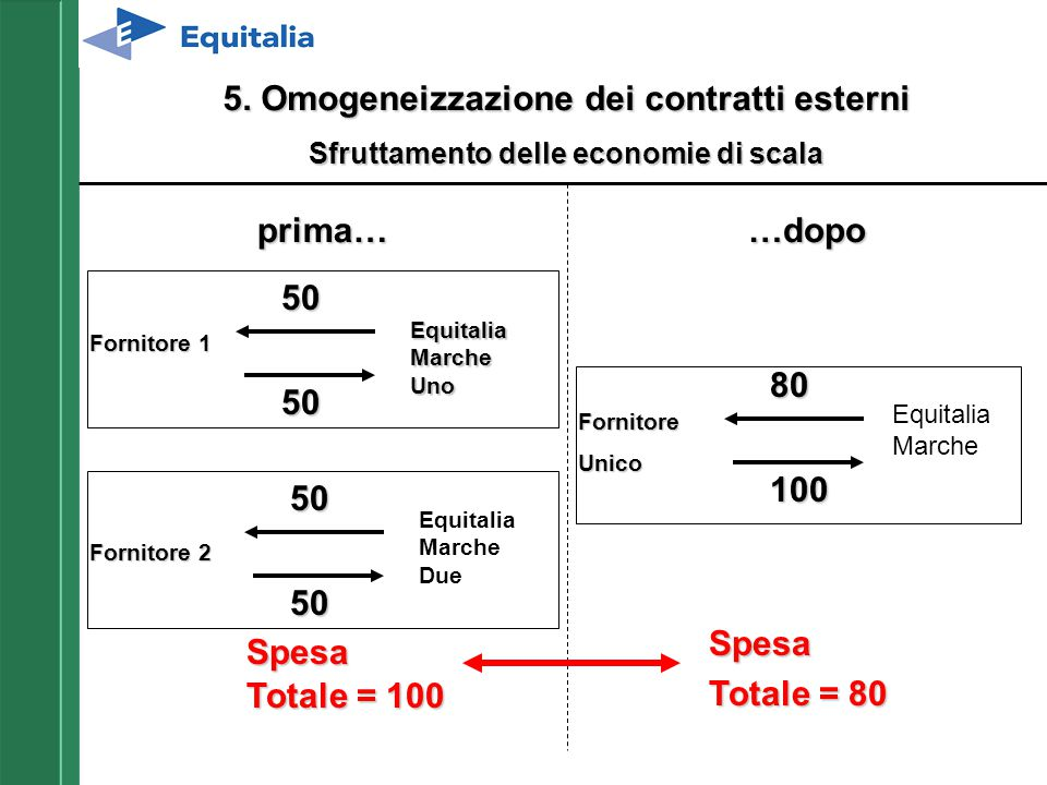 5. Omogeneizzazione dei contratti esterni prima… …dopo