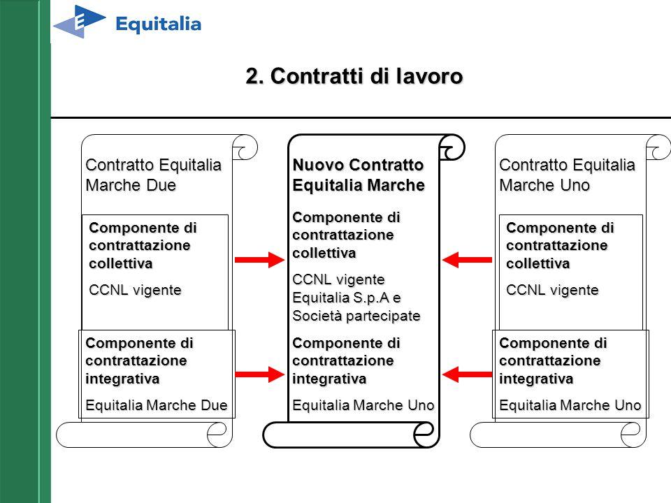 2. Contratti di lavoro Contratto Equitalia Marche Due