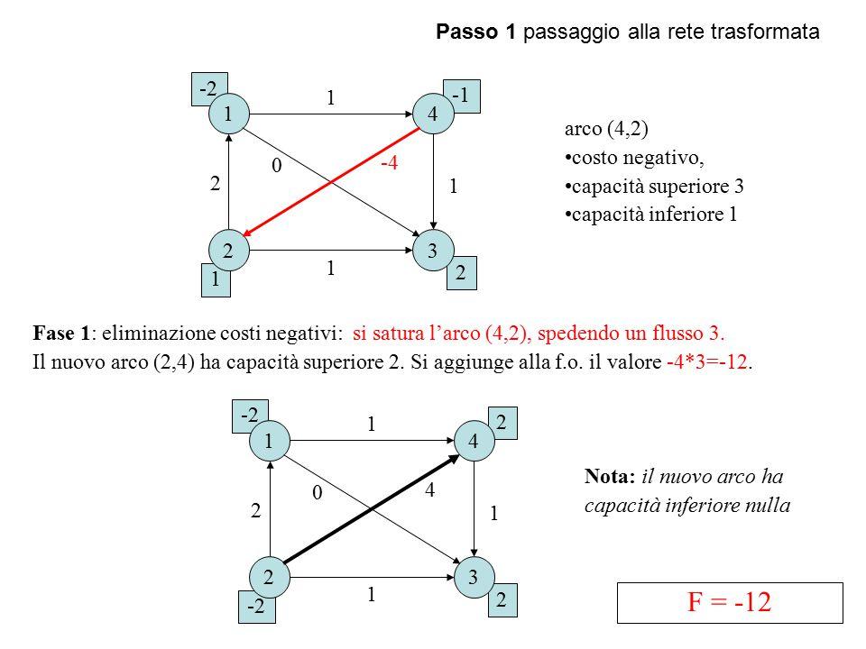 F = -12 Passo 1 passaggio alla rete trasformata -2 1 -1 1 4 arco (4,2)