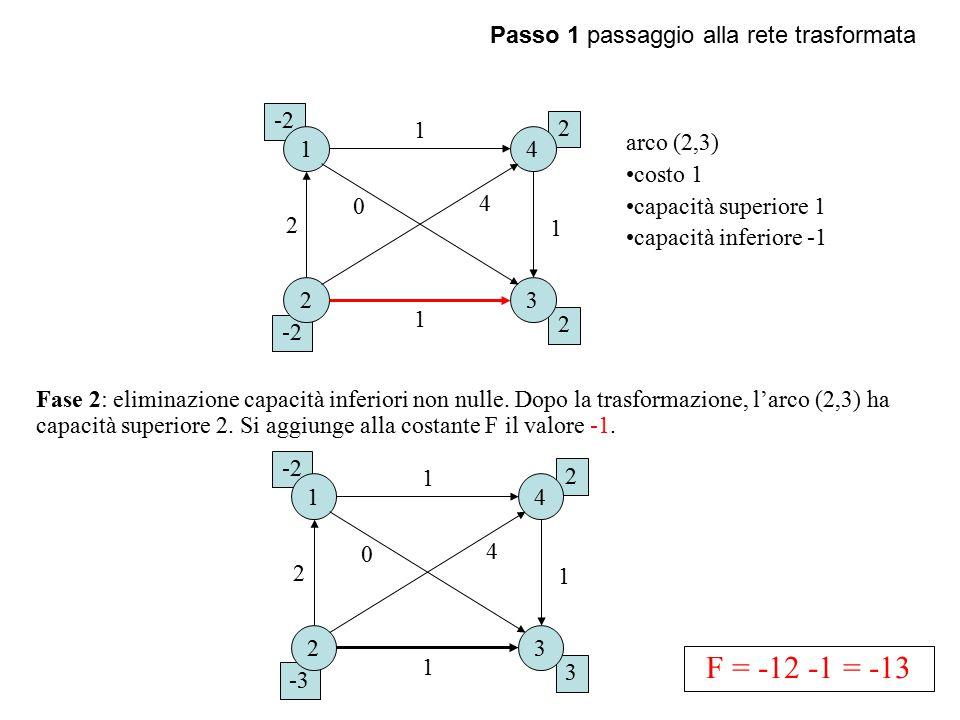 F = -12 -1 = -13 Passo 1 passaggio alla rete trasformata -2 1 2 1 4