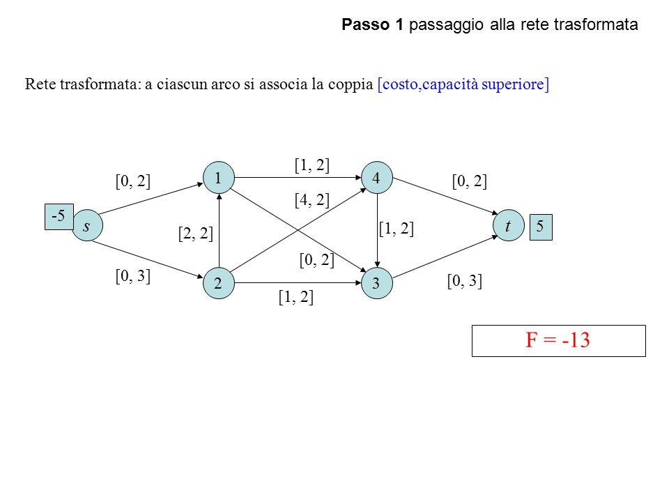 F = -13 s t Passo 1 passaggio alla rete trasformata
