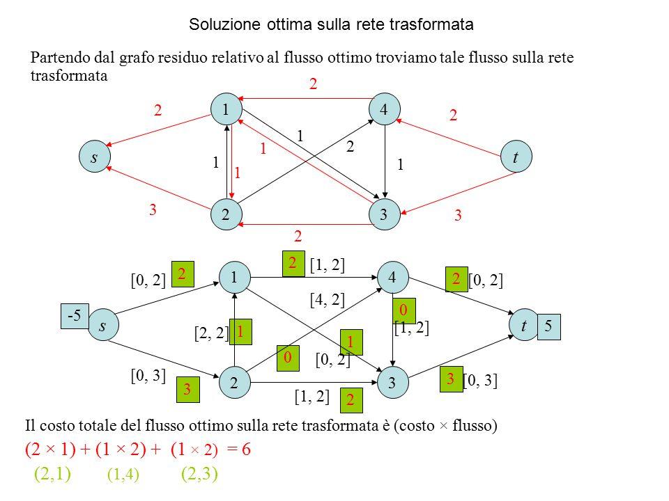 Soluzione ottima sulla rete trasformata