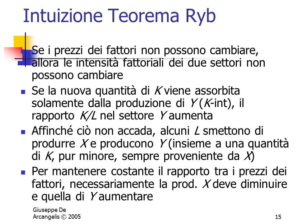 Intuizione Teorema Ryb