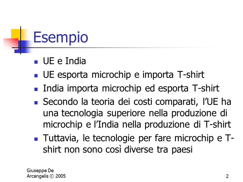 Esempio UE e India UE esporta microchip e importa T-shirt