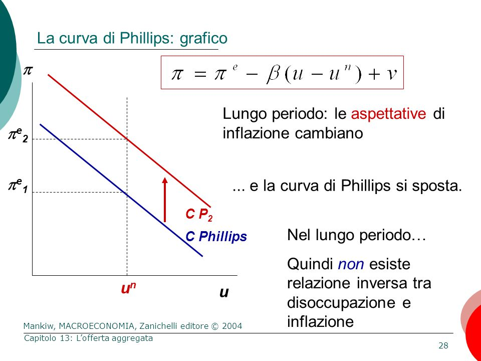 La curva di Phillips: grafico