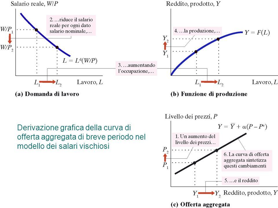 Derivazione grafica della curva di offerta aggregata di breve periodo nel modello dei salari vischiosi