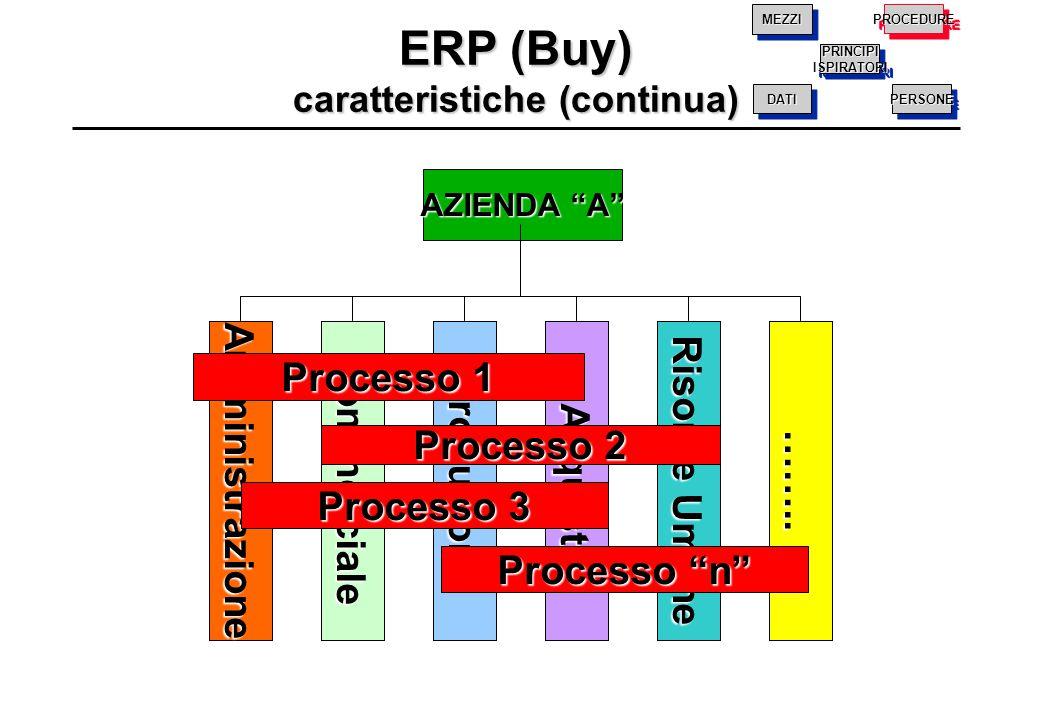 ERP (Buy) caratteristiche (continua)