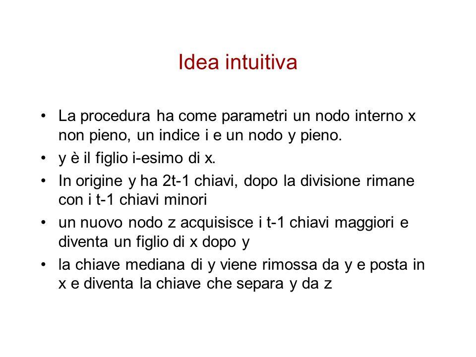 Idea intuitiva La procedura ha come parametri un nodo interno x non pieno, un indice i e un nodo y pieno.