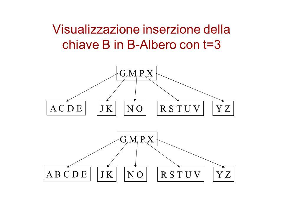 Visualizzazione inserzione della chiave B in B-Albero con t=3