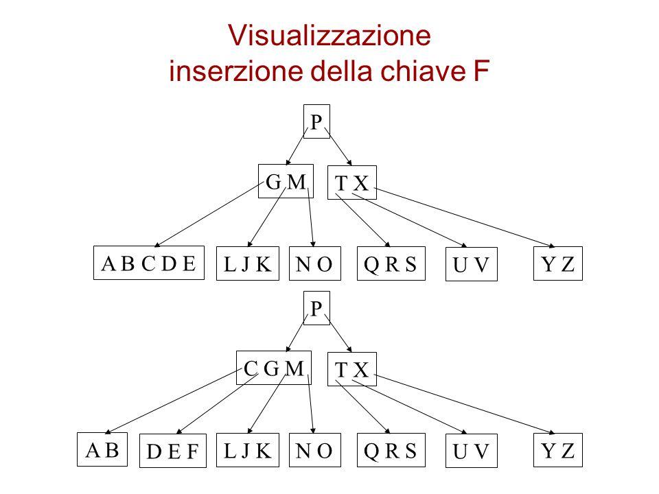 Visualizzazione inserzione della chiave F