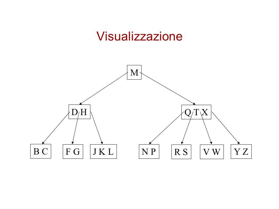 Visualizzazione M D H Q T X B C F G J K L N P R S V W Y Z
